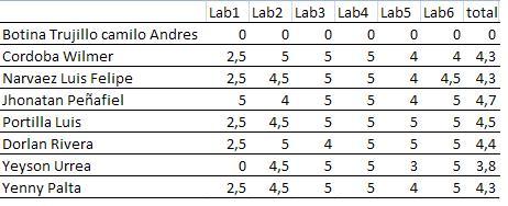 Nota final de laboratorios Correccion